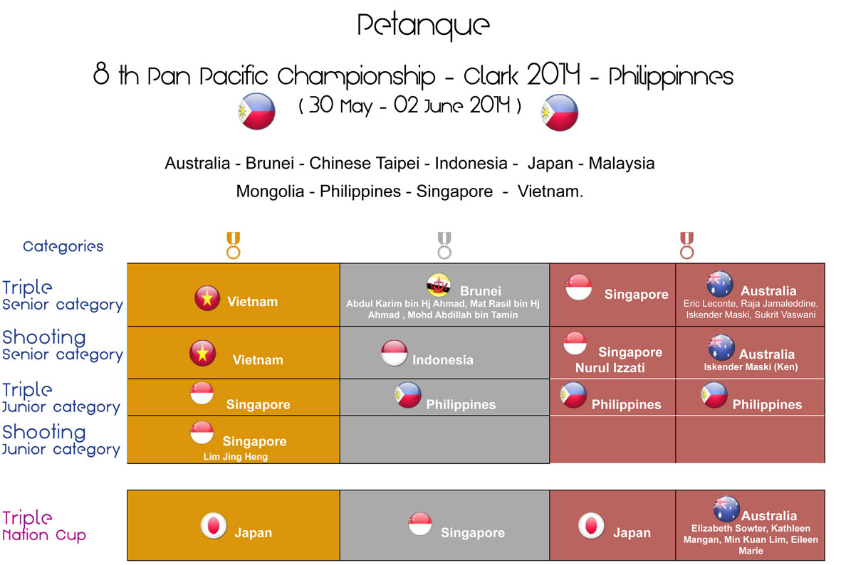 Clark-8th-Pan-Pacific-2014-Philippines-results